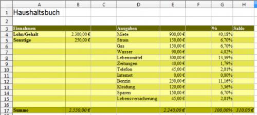 Formatierte Tabelle