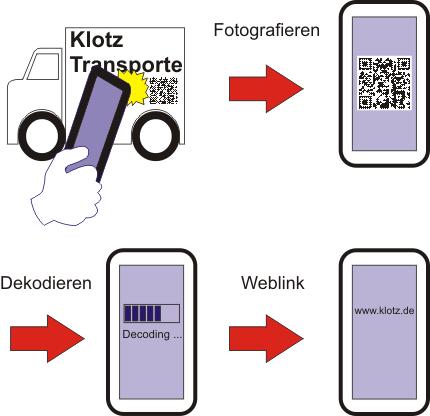 code scannen mit smartphone